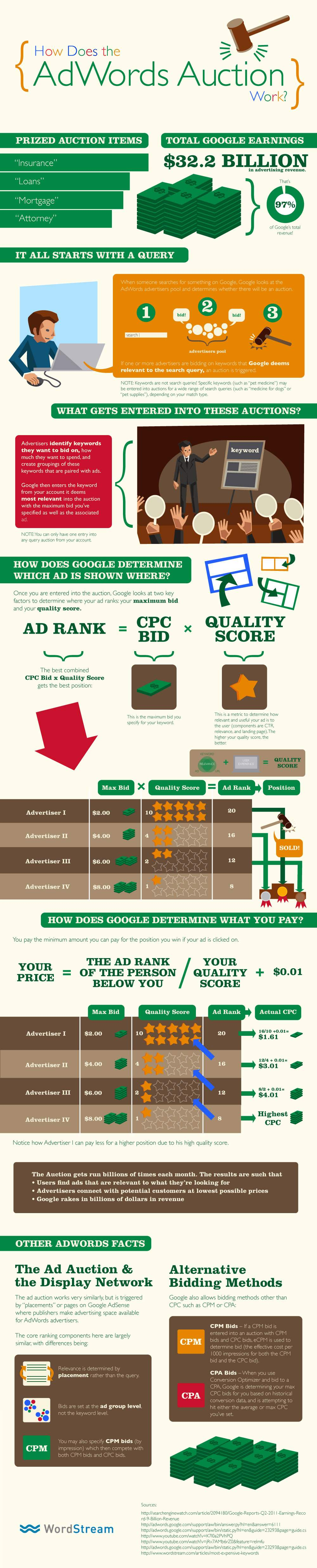 How the AdWords Auction Works